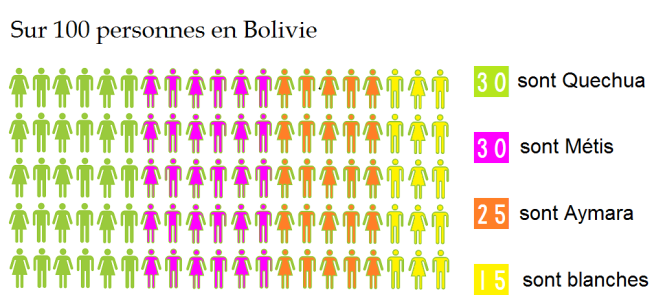 100 pers  bolivie