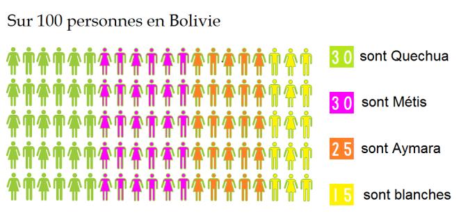 100 pers  bolivie