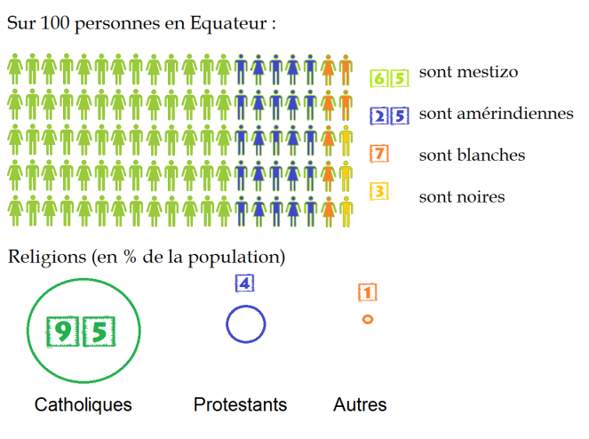 stat equateur