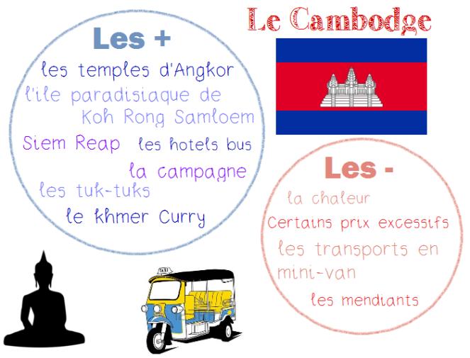 les + les - cambodge