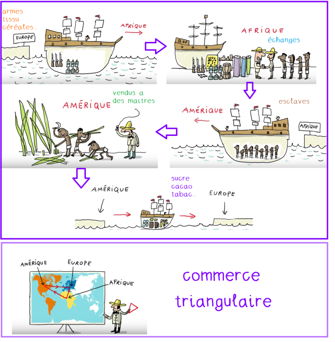 commerce triangulaire